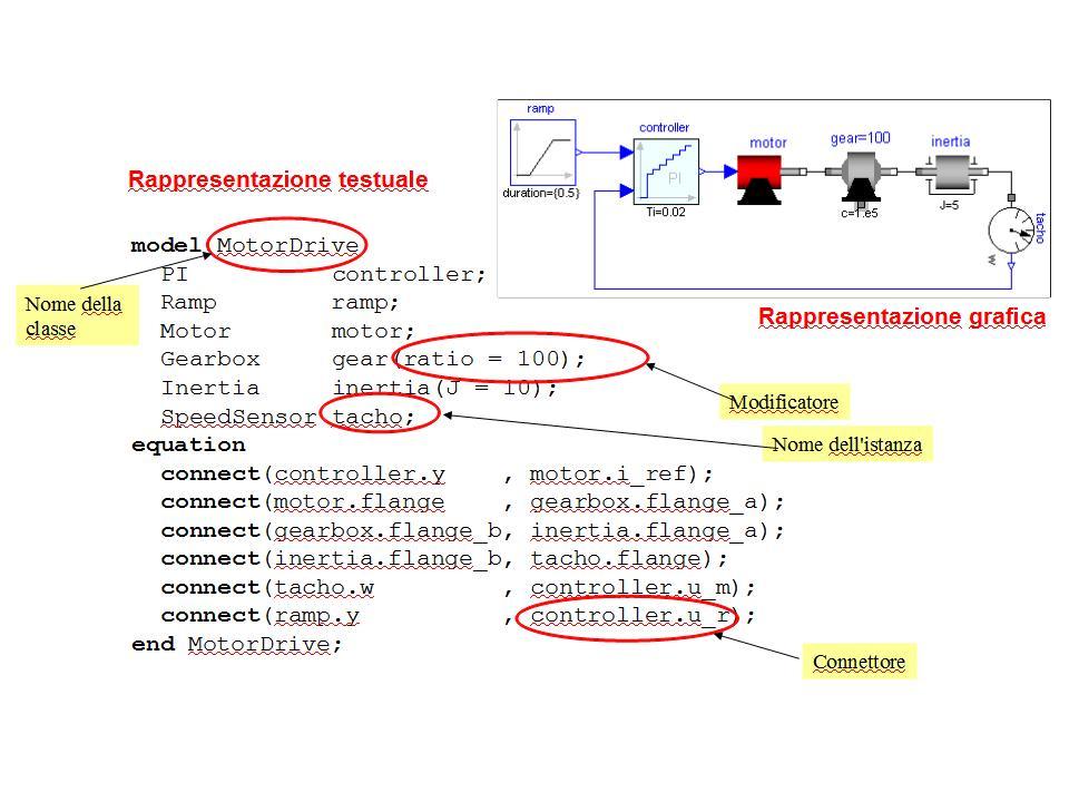 Esempio di modellazione ad oggetti in Modelica