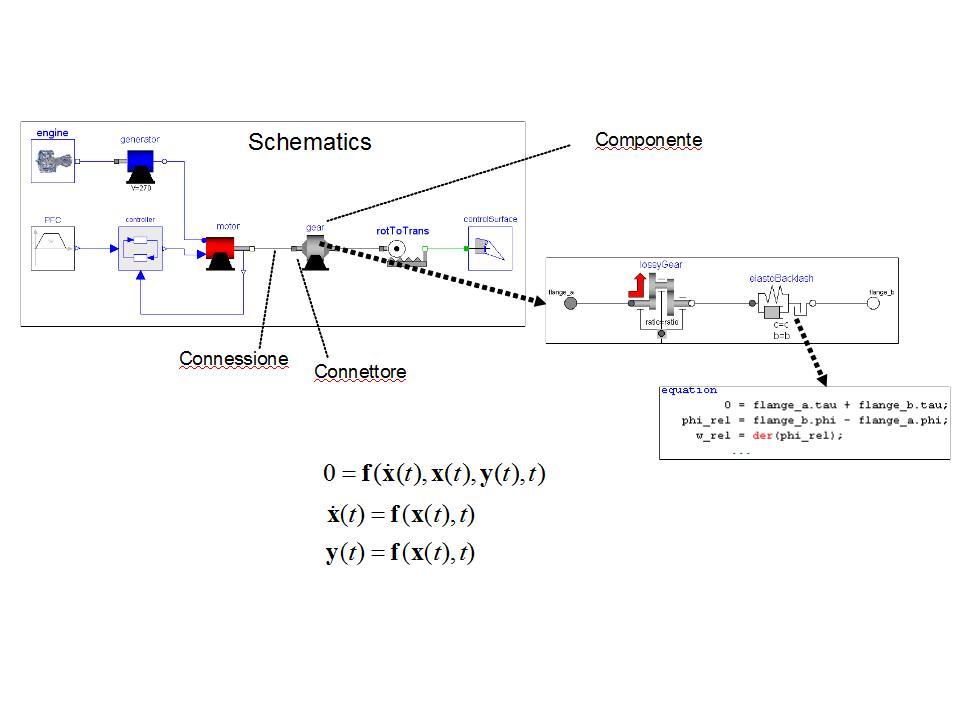 modellazione ad oggetti basata su Modelica in Dymola