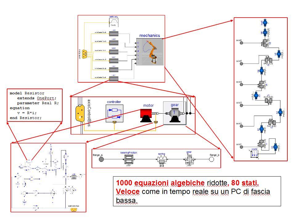 Modello di un sistema complesso multidominio, modellando utilizzando le classi e Modelica